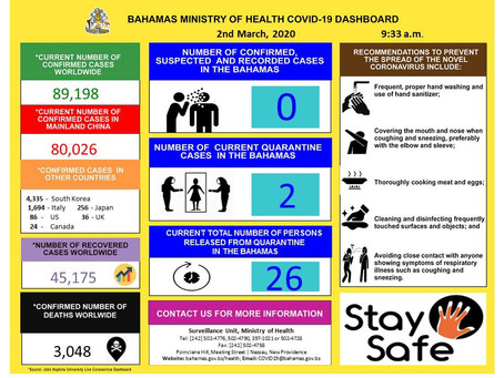 Bahamas Ministry of Health COVID - 19 Dashboard