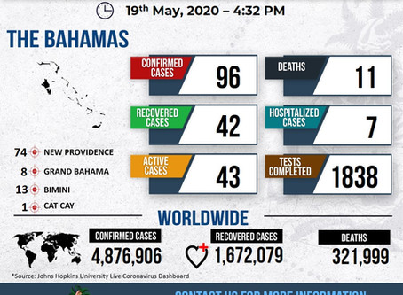 Covid-19 Bahamas Dashboard - 19th May, 2020