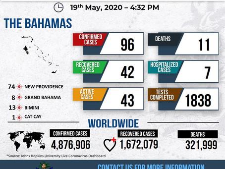 Covid-19 Bahamas Dashboard - 19th May, 2020