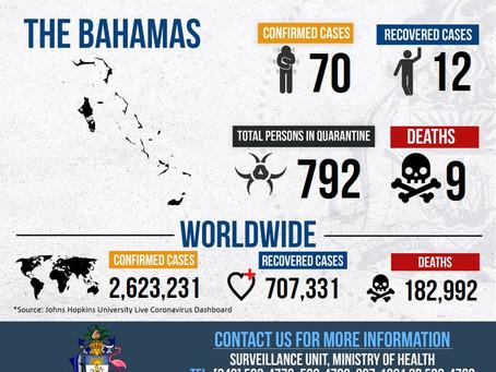 Covid-19 Bahamas Dashboard 22nd April 2020