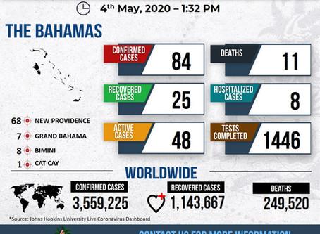 Bahamas Covid-19 Dashboard - 4th May 2020