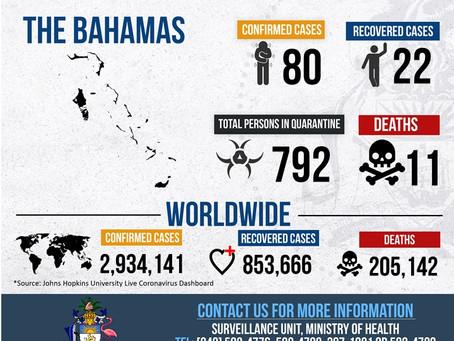 Covid-19 Bahamas Dashboard - 26th April 2020