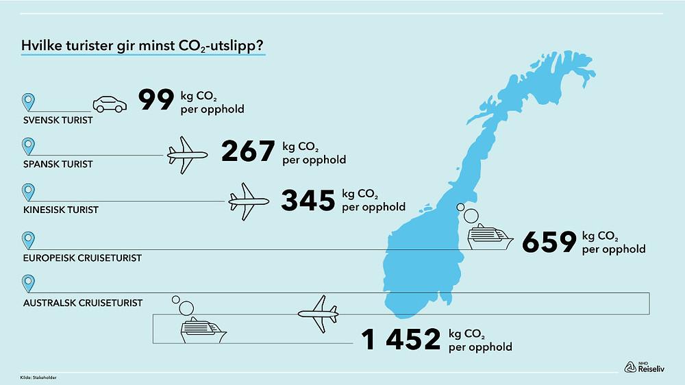 Grafikk av NHO Reiseliv, Kilde: Stakeholder