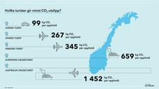 Cruiseturister slipper ut mest CO2 og legger igjen minst penger - klimarapport på vegne av NHO Reise