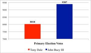 John Bucy earns 9,387 primary votes to Dale's 8,018