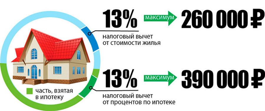 Ипотека проценты МИДОМ.jpg