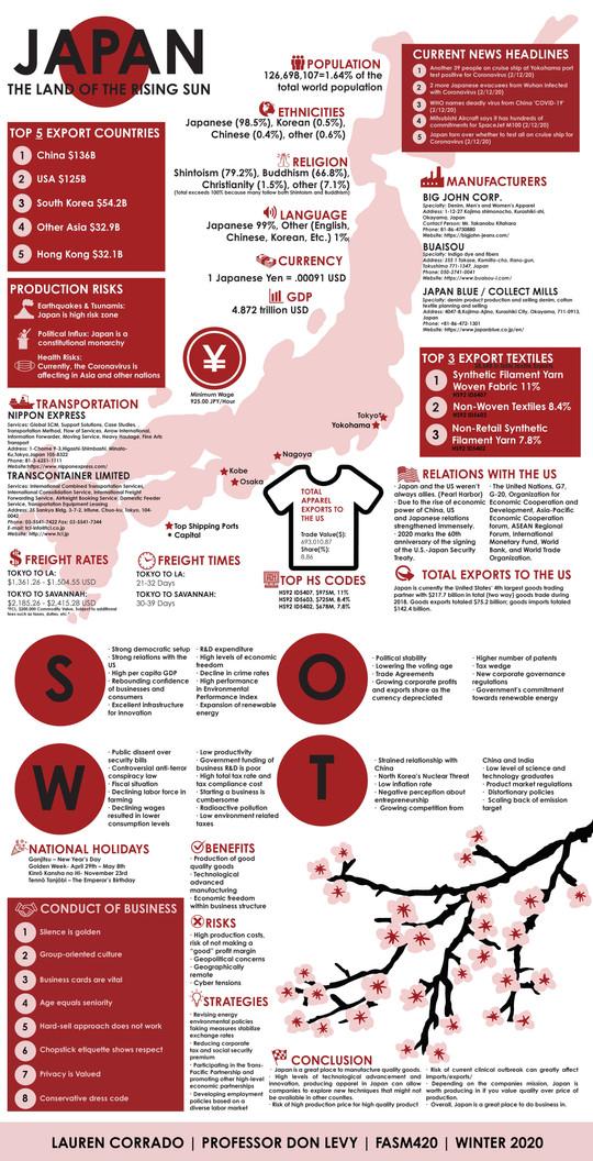 Japan Infographic