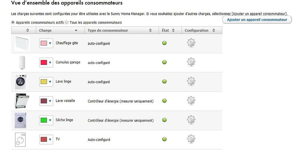 Home Manager vue d'ensemble des appareils consommateurs