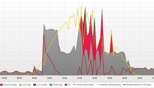 Sunny Portal courbe de charge appareils consommateurs