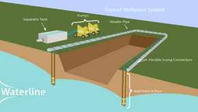 Dewatering Debacle: Is a Hydrogeologist Really Necessary for your Infrastructure Project?