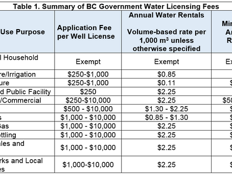 Water Sustainability Act Fees – How Much Will It Cost to Licence My Well?