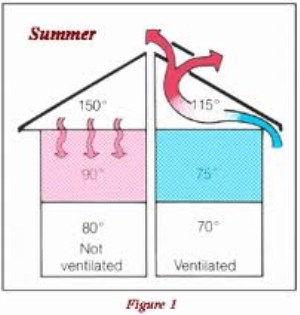 attic-ventilation-summer (300 x 315).jpg