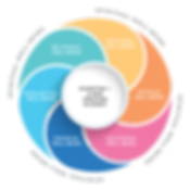 Worker-Wellness-Wheel-600x600.png