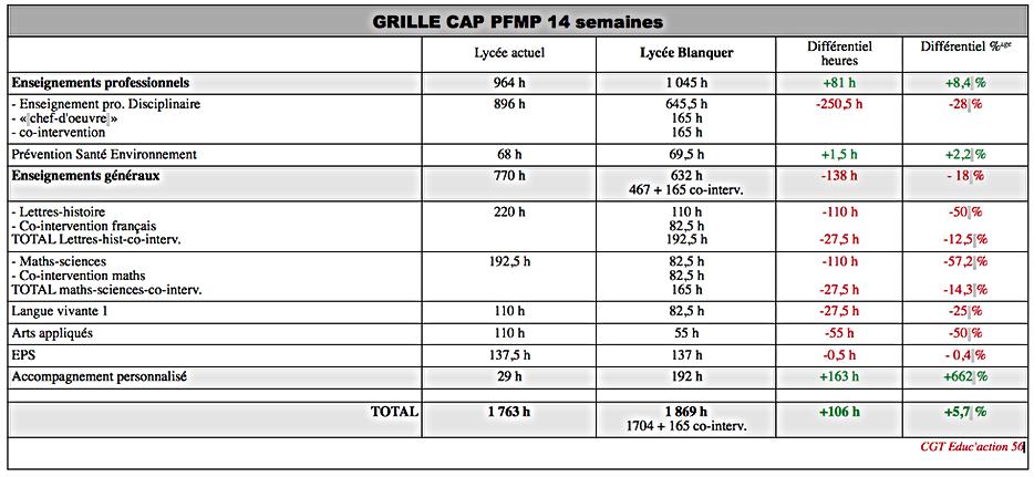 Grille CAP 14sem PFMP.png