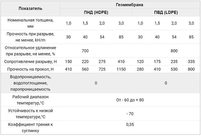 Таблица характеристик Геомембрана ПНД и
