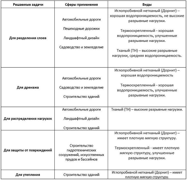 таблица применения геотекстиля.JPG