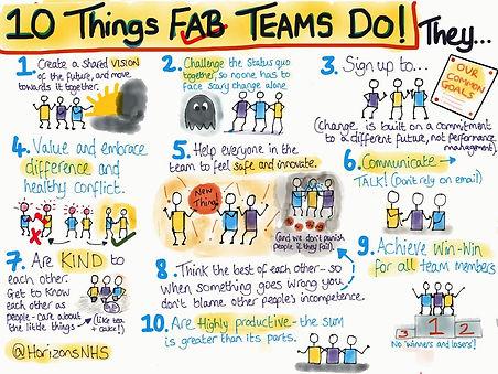 10 Things Fab Teams Do.JPG