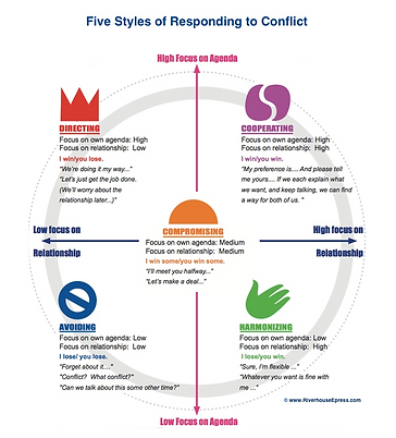 5 Styles of Responding to Conflict