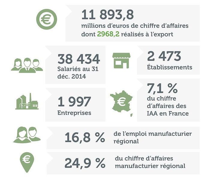 statistiques-agroalimentaire-nouvelle-aquitaine