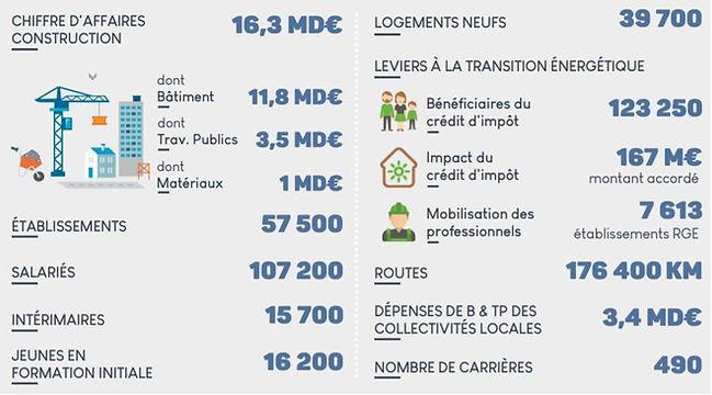 chiffres_clés_BTP_nouvelle_aquitaine_(20