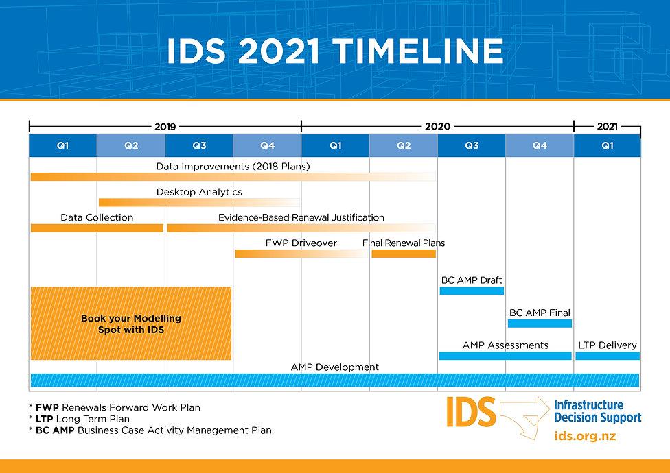 PPL 003890 IDS 2021 Timeline A4.jpg