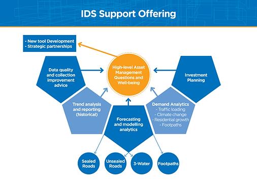 PPL 003892 IDS Services Graphic A4_IDS S