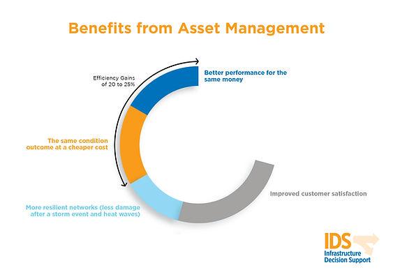 PPL_004906 Benefits from Asset Managemen