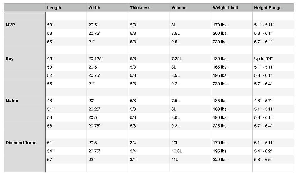 Phase 5 Wakesurf Board Sizing Chart