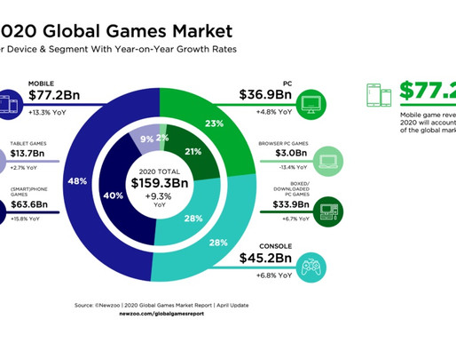 2020年全球遊戲收入預計將達1593億美元 手遊持續引領增長