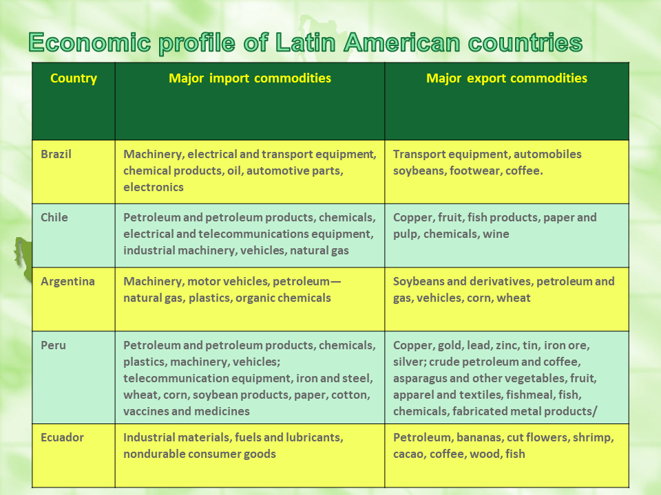 economic profile - import / export - LATAM