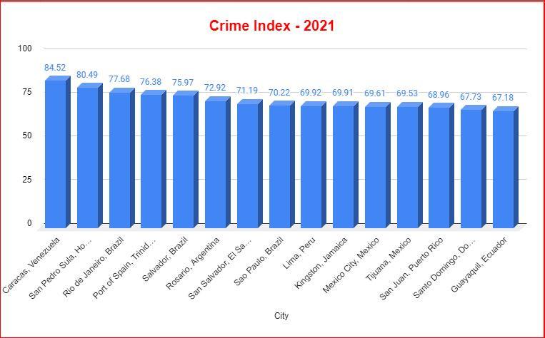 Crime Index 2021 - Latin America