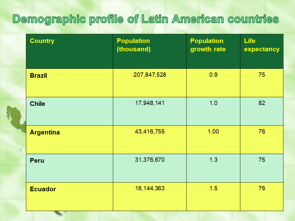 demographic profile - LATAM