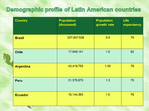 demographic profile - LATAM