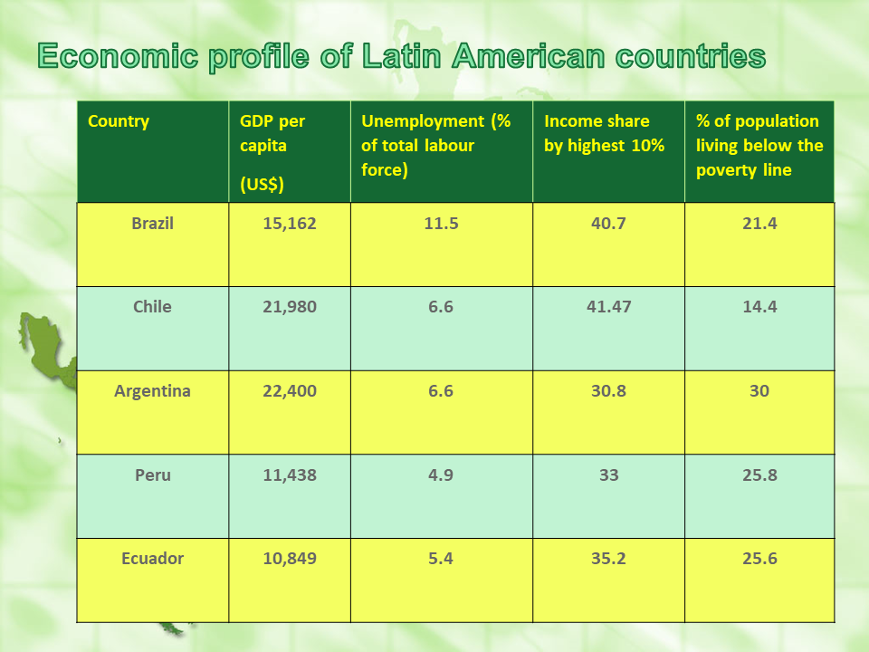 economic profile latam