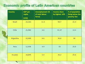 economic profile latam