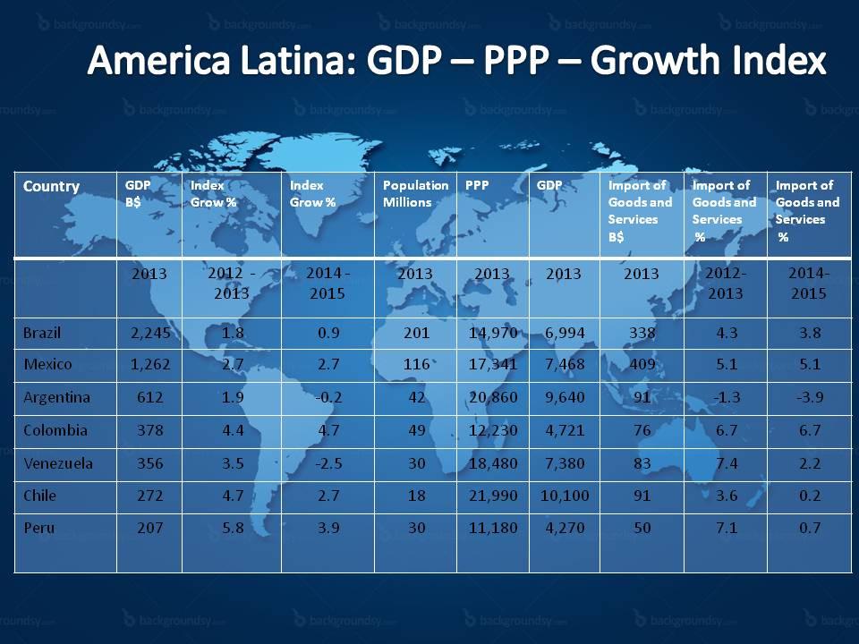 Growth Index
