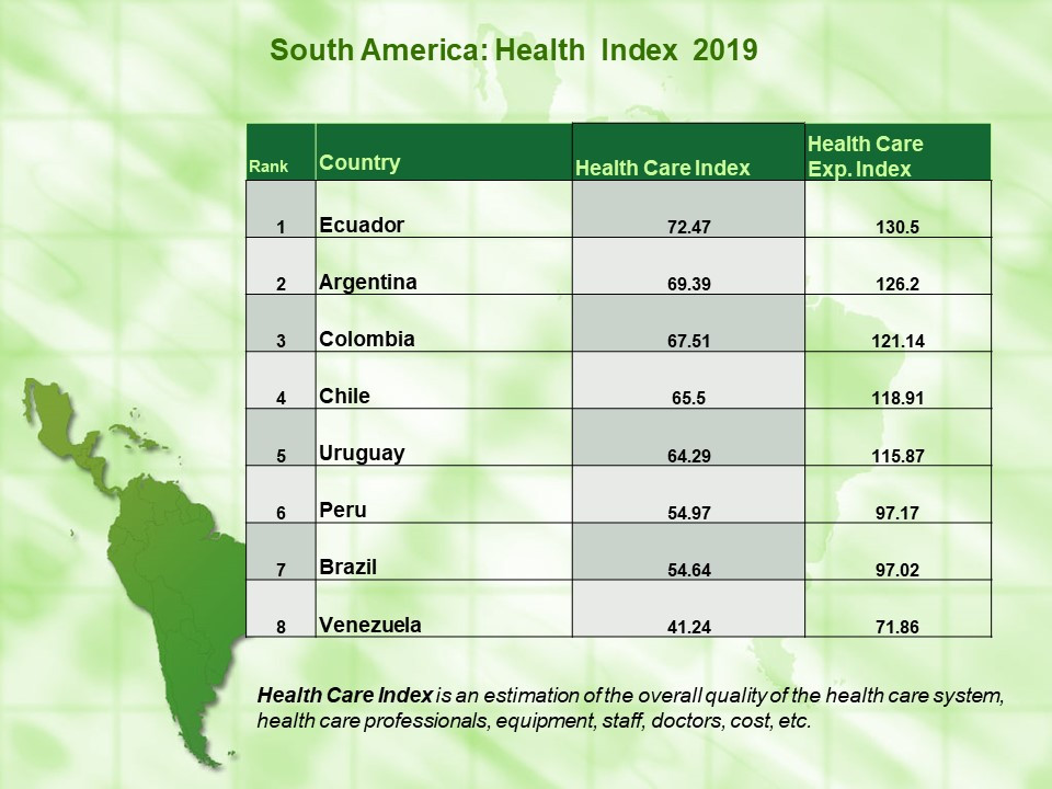 Health Index by Country