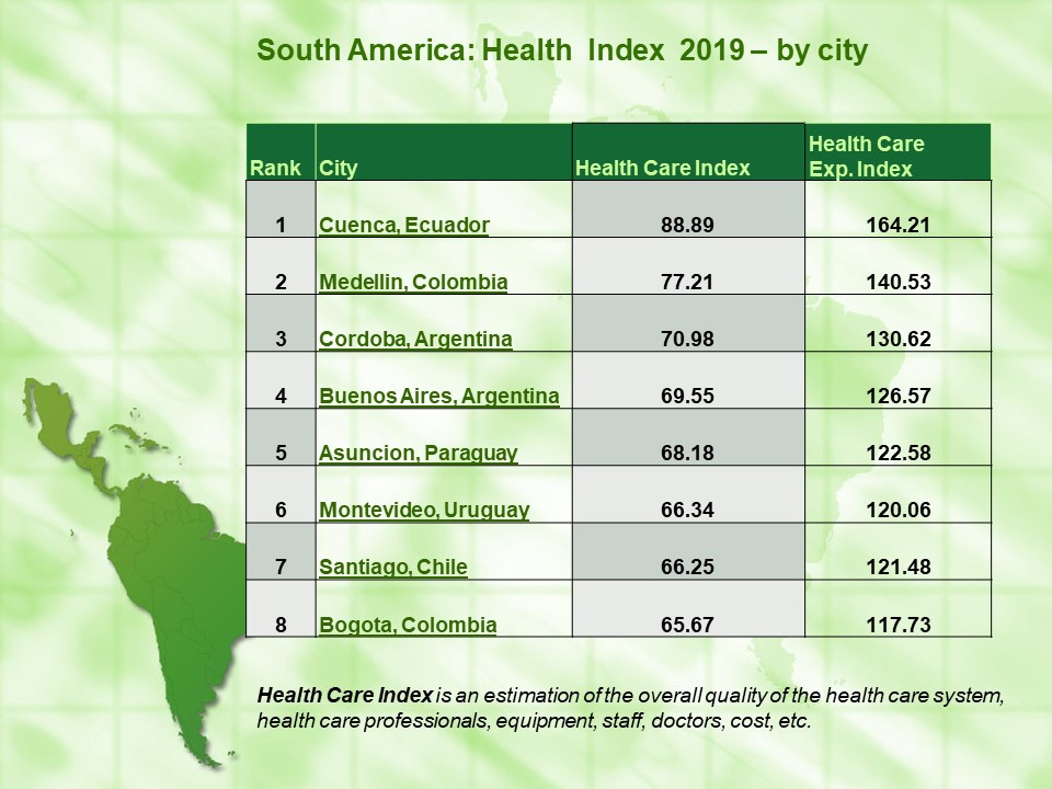 Health Index by City