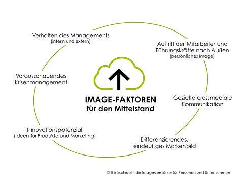 thinkschool Medientraining