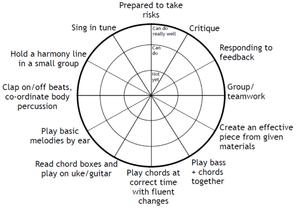 Radar Diagram from Jane Werry's blog