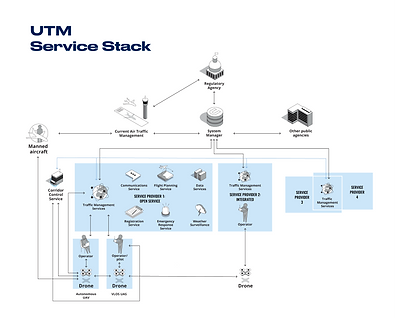 Our UTM Service Stack.png
