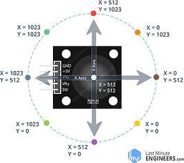 PS2-Joystick-Module-Movement-Analog-Valu