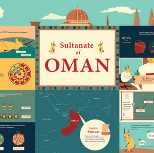 Sultanate of Oman Infographic
