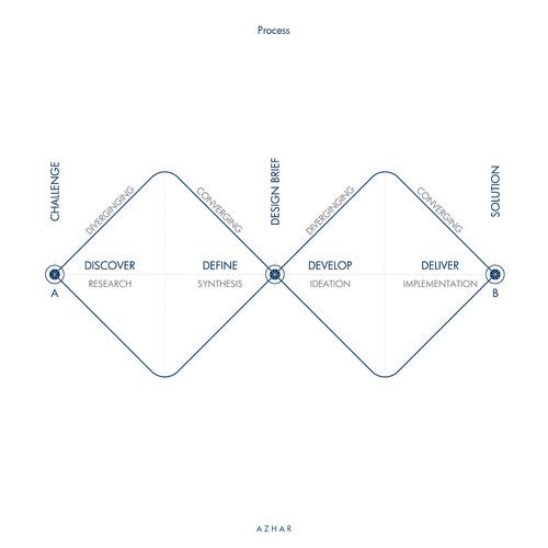 AZHAR_Process_DOUBLE-DIAMOND.jpg