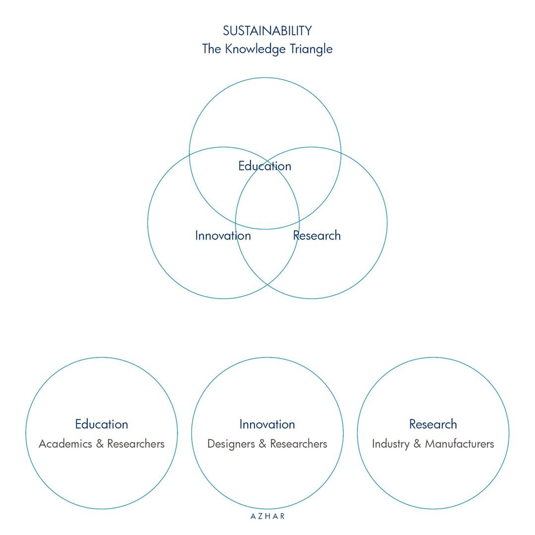 AZHAR_Sustainability_10.jpg