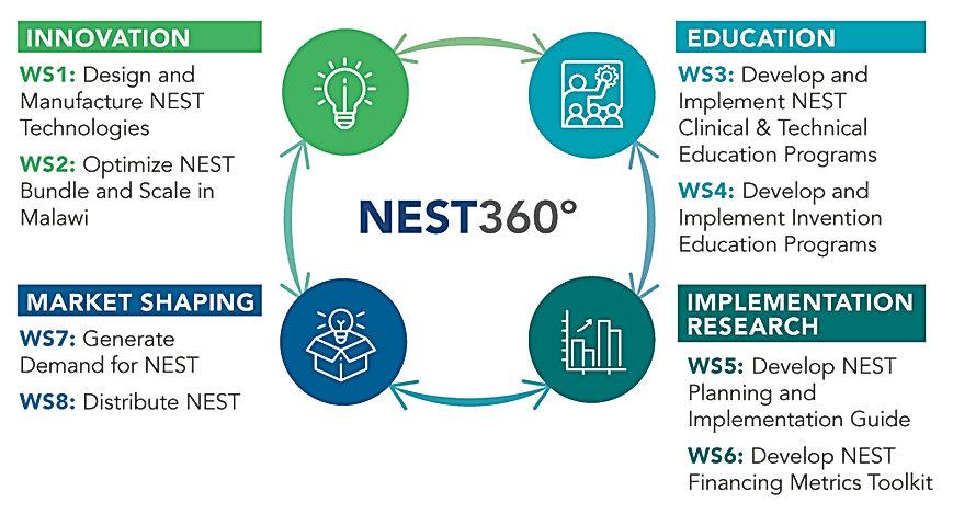 nest plan.jpg