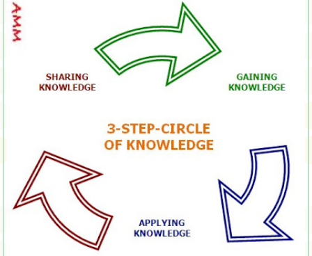 The Circle of Knowledge