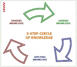 Circle of Knowledge.png