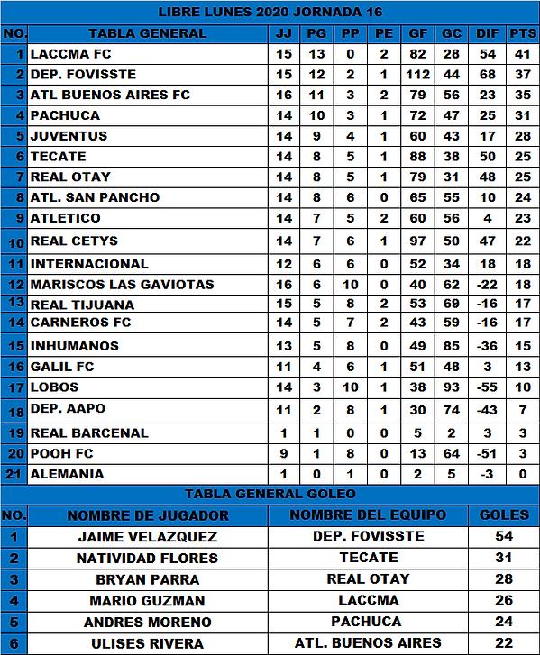 T.G Lunes J16 (1-12-2020).png