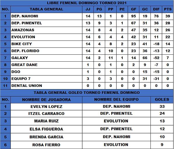 T.G Femenil Domingo J15 (3-8-2021).png